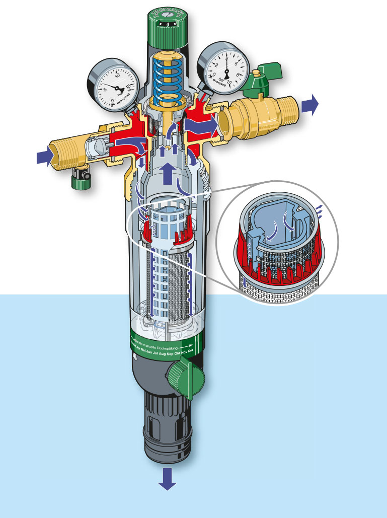 Hauswasser Station HS10S mit Feinfilter F76S