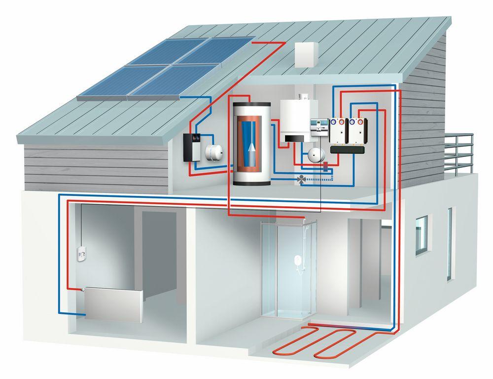 Gas-Brennwertgerät Heizsystemanbindung