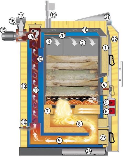 Scheitholzkessel Schnitt schematisch